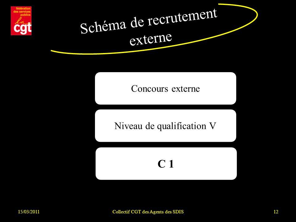 Schéma de recrutement externe C 1 Concours externe