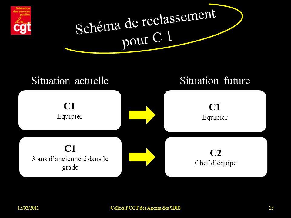 Schéma de reclassement pour C 1