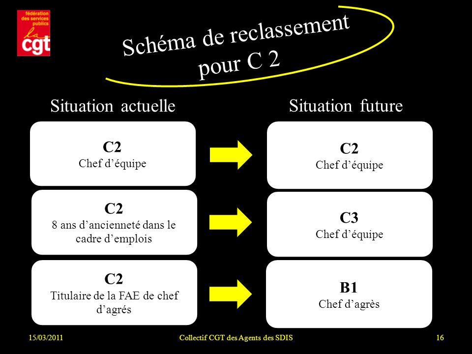 Schéma de reclassement pour C 2
