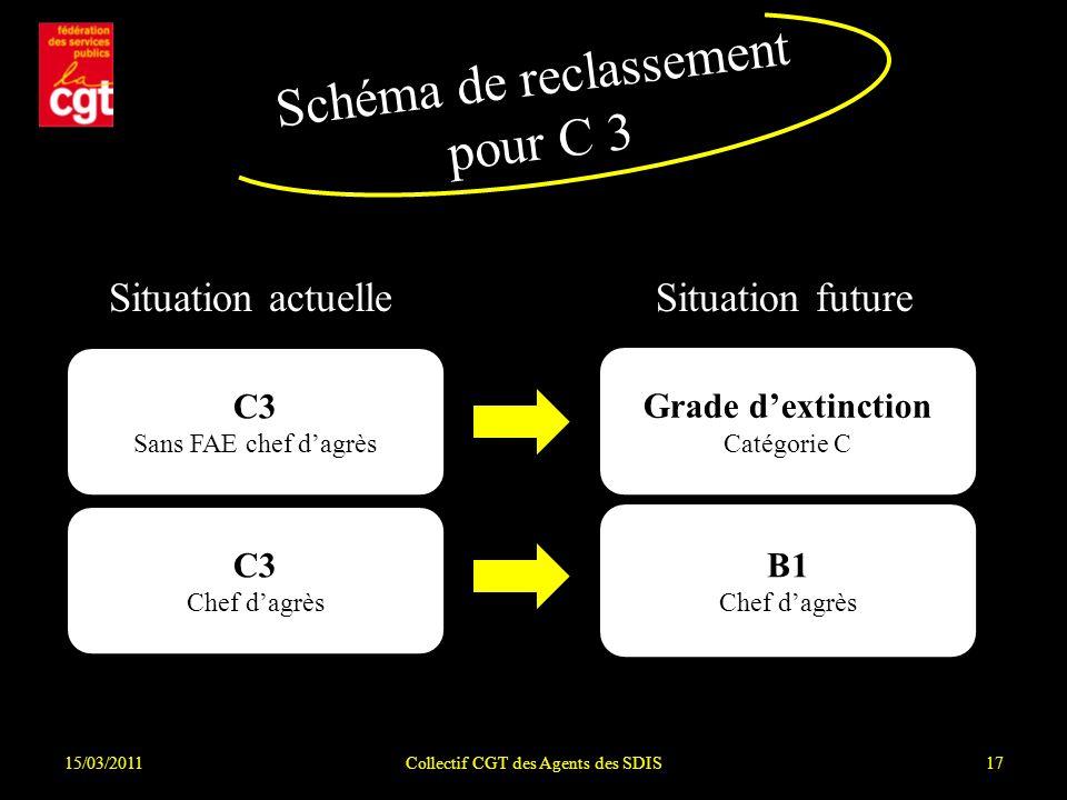 Schéma de reclassement pour C 3