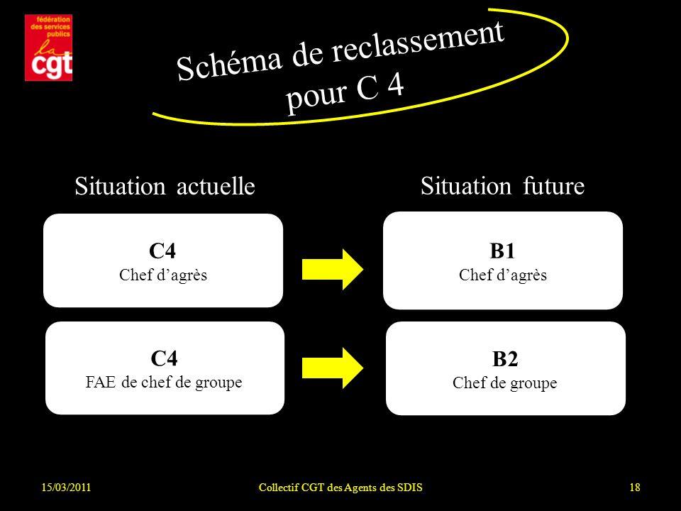 Schéma de reclassement pour C 4