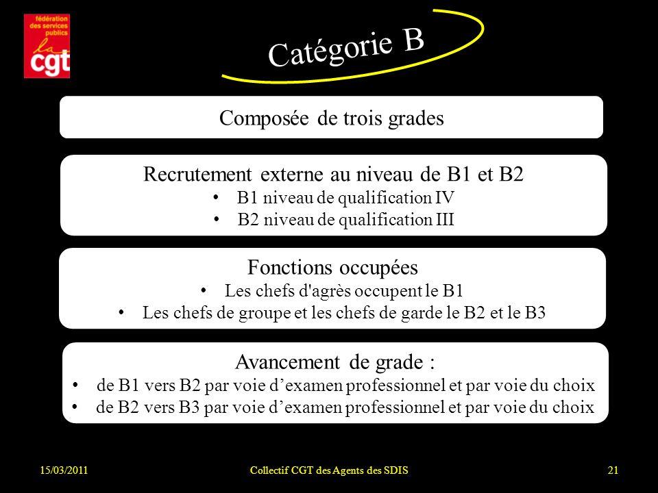 Catégorie B Composée de trois grades