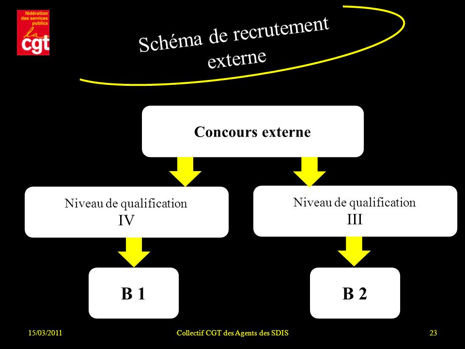 Schéma de recrutement externe B 1 B 2 Concours externe IV III