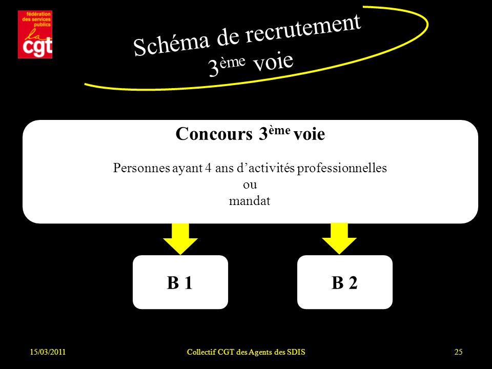 Schéma de recrutement 3ème voie Concours 3ème voie B 1 B 2