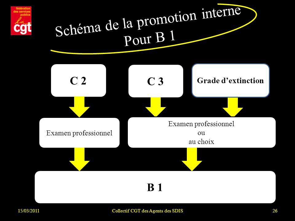Schéma de la promotion interne Pour B 1