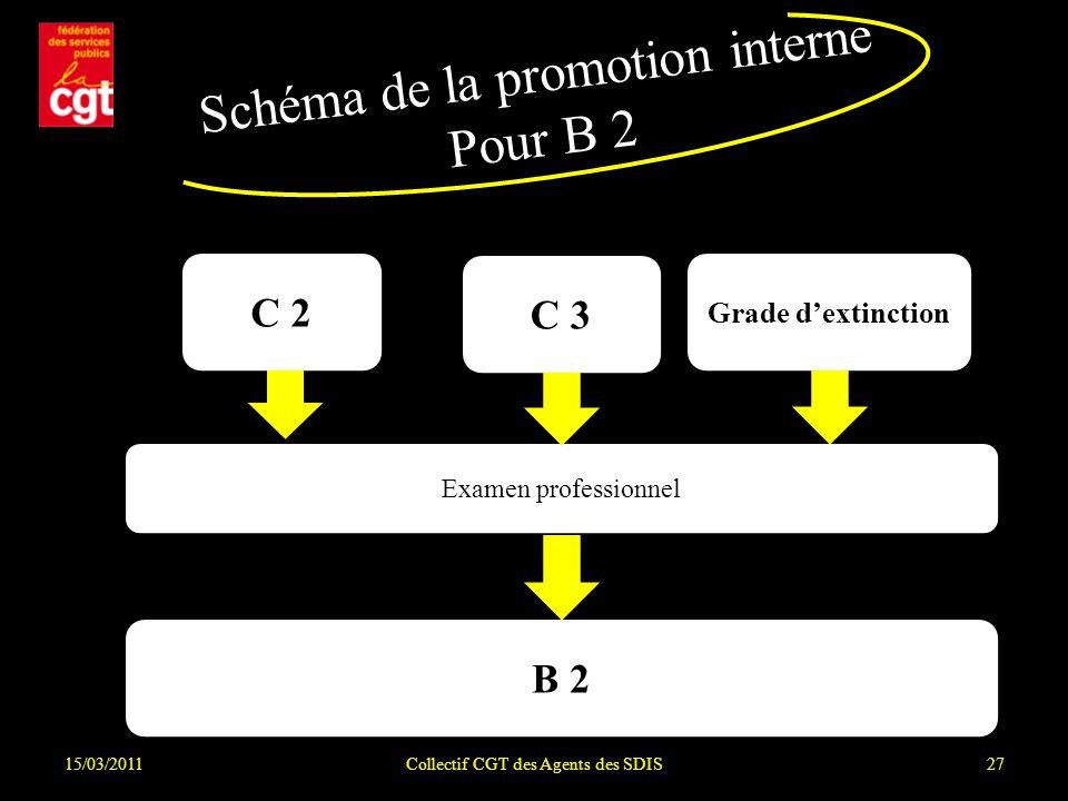 Schéma de la promotion interne Pour B 2