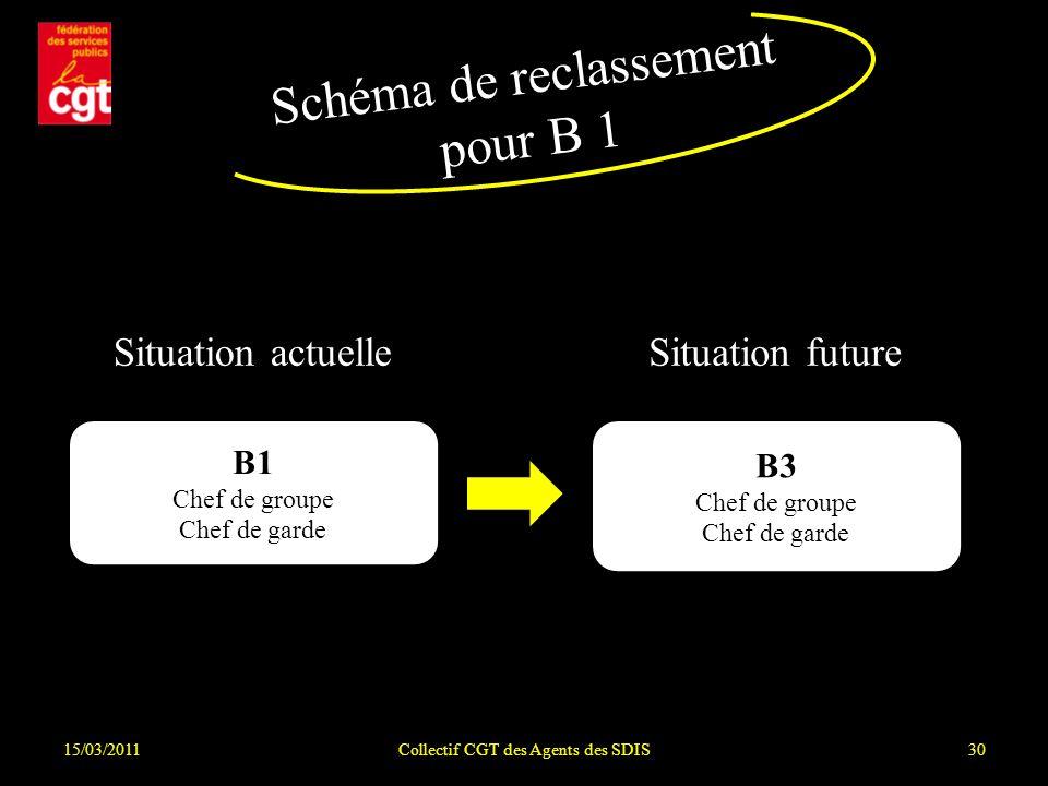 Schéma de reclassement pour B 1