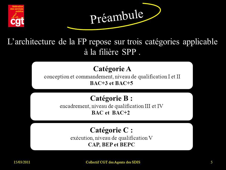 Préambule L'architecture de la FP repose sur trois catégories applicable à la filière SPP . Catégorie A.