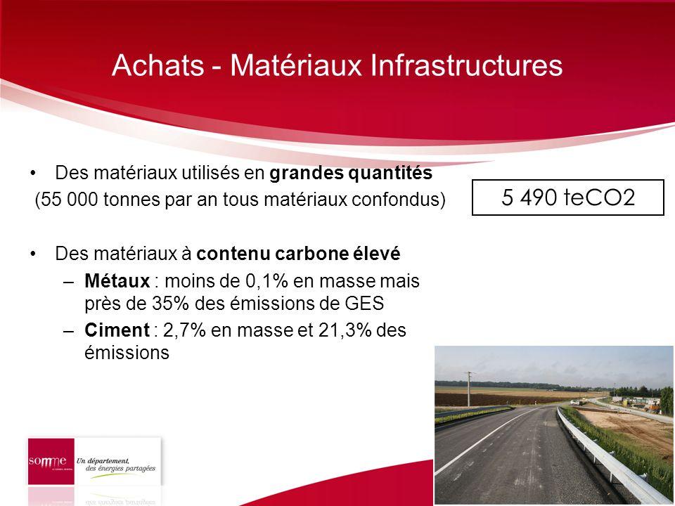 Achats - Matériaux Infrastructures