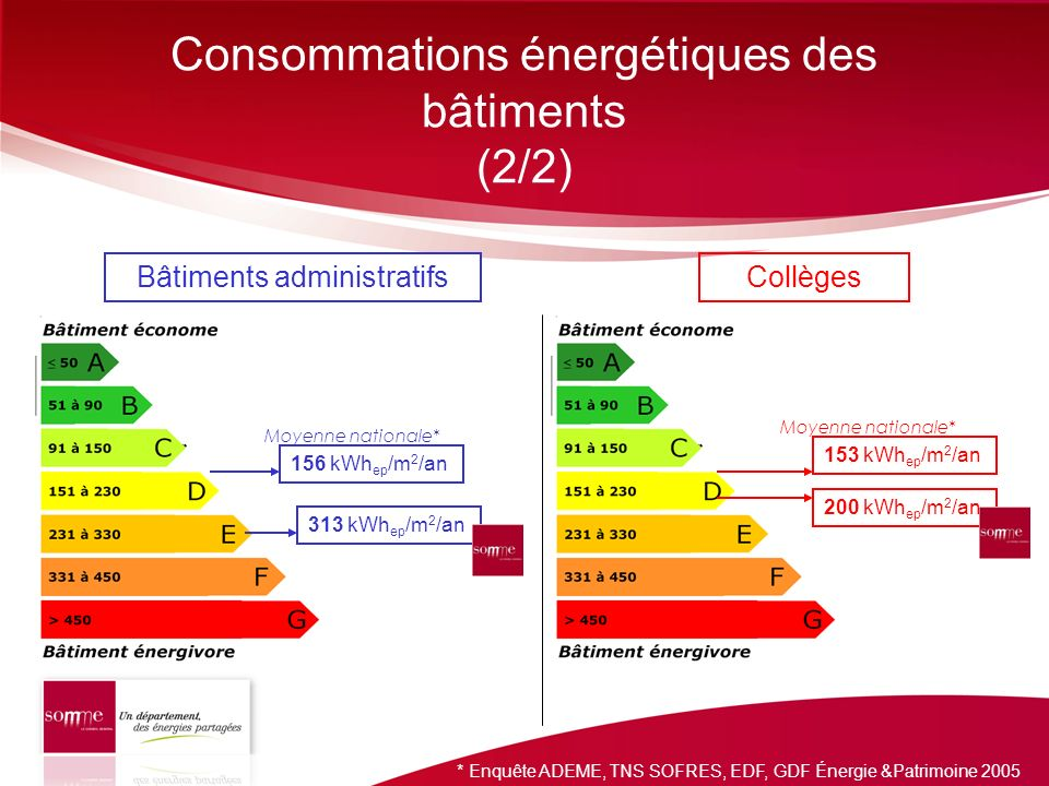 Consommations énergétiques des bâtiments (2/2)
