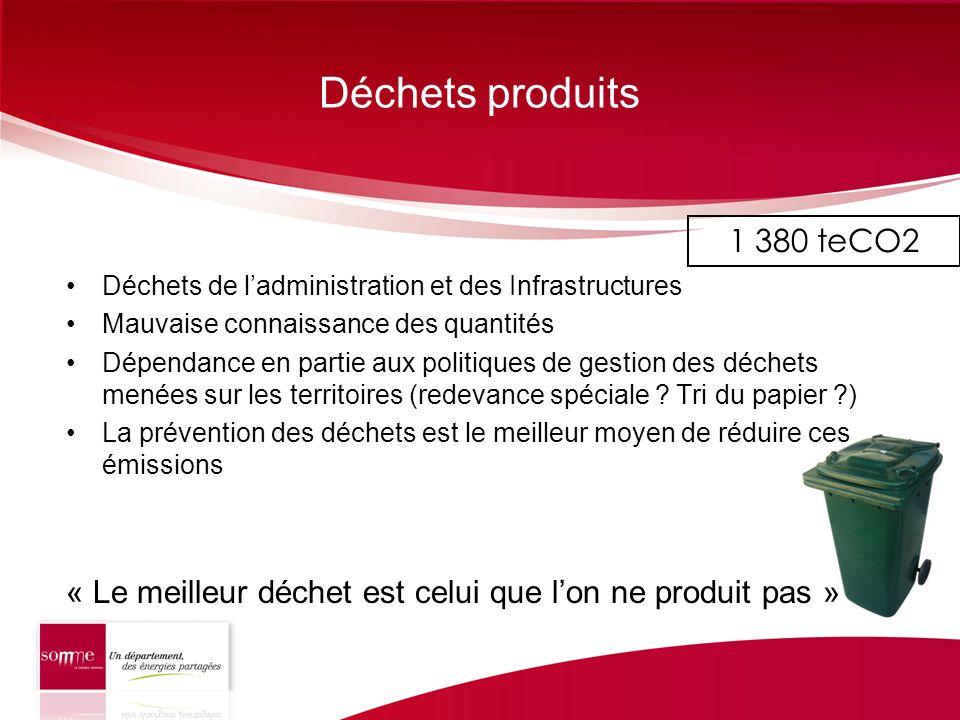 Déchets produits 1 380 teCO2. Déchets de l'administration et des Infrastructures. Mauvaise connaissance des quantités.
