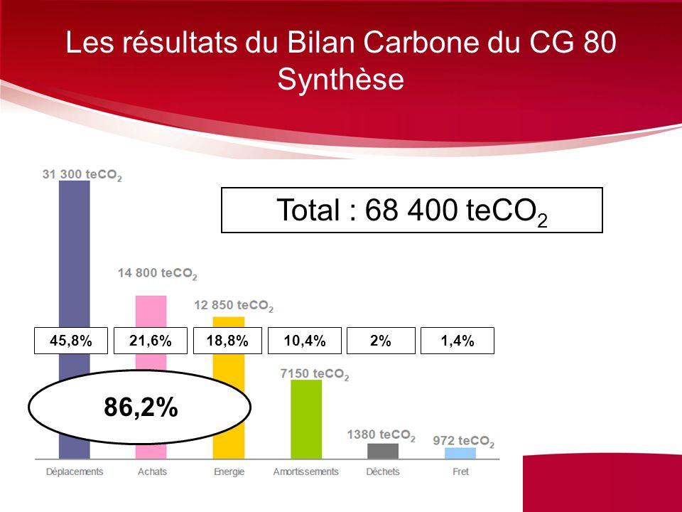 Les résultats du Bilan Carbone du CG 80 Synthèse
