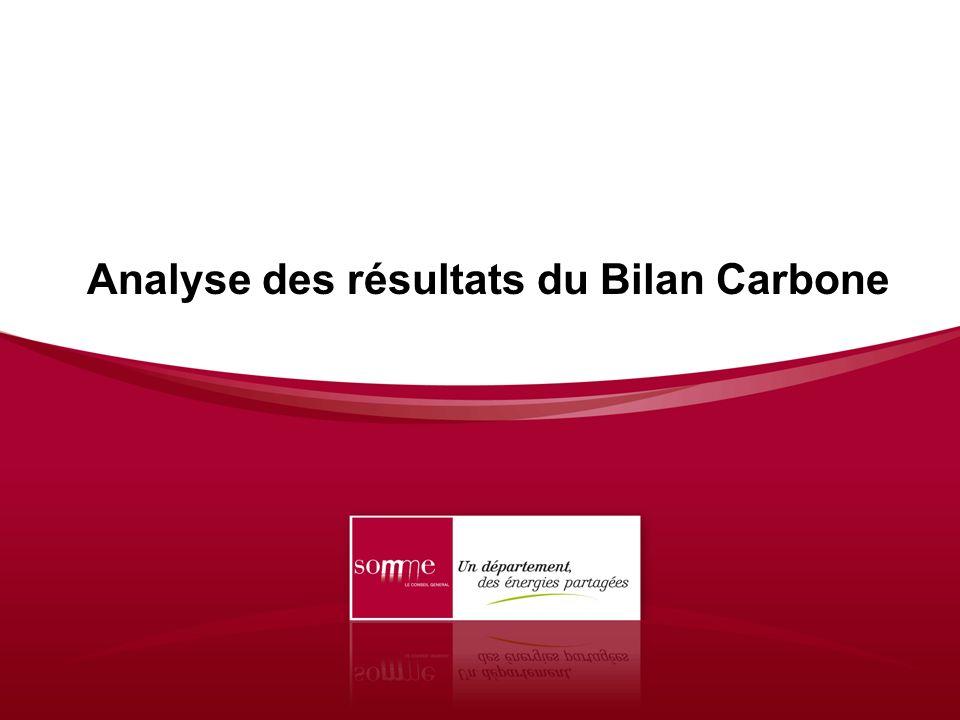 Analyse des résultats du Bilan Carbone
