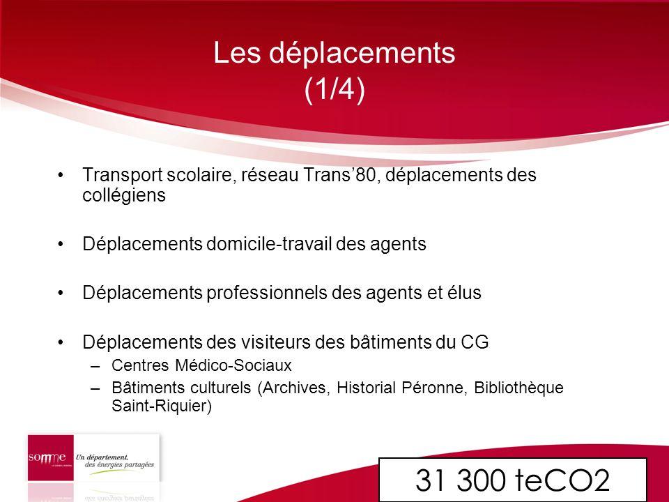 Les déplacements (1/4) 31 300 teCO2