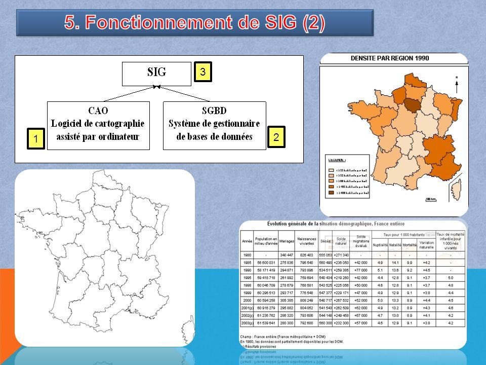 5. Fonctionnement de SIG (2)