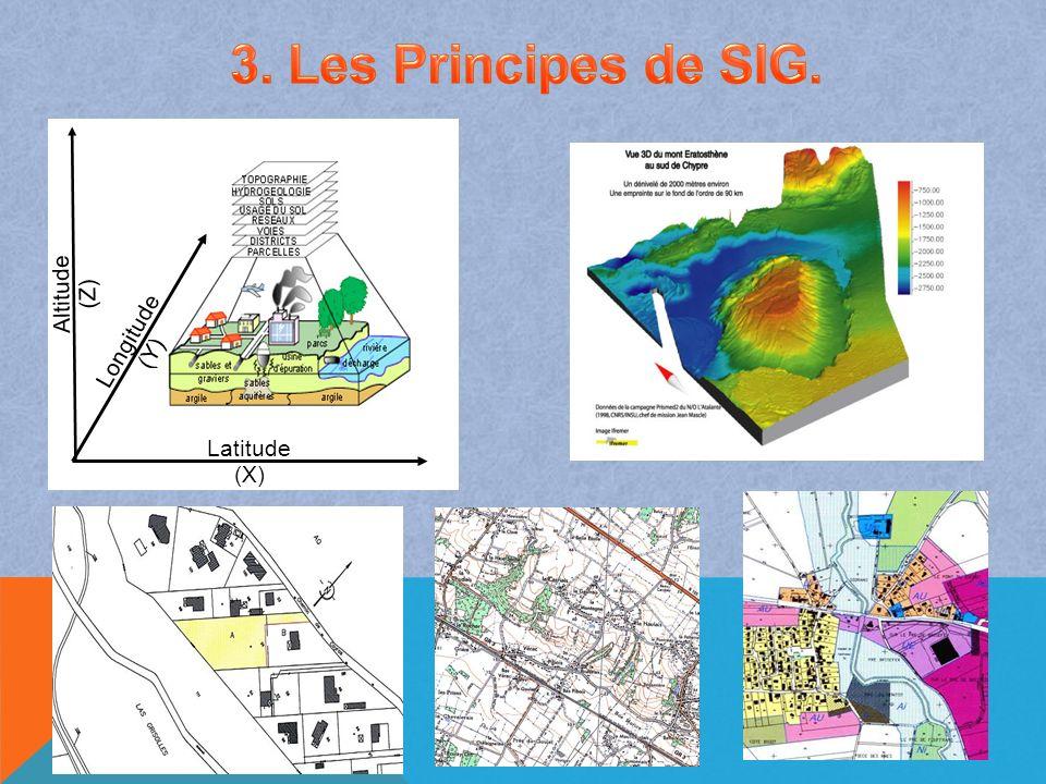 3. Les Principes de SIG. Altitude (Z) Latitude (X) Longitude (Y)