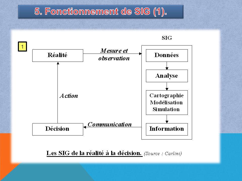 5. Fonctionnement de SIG (1).