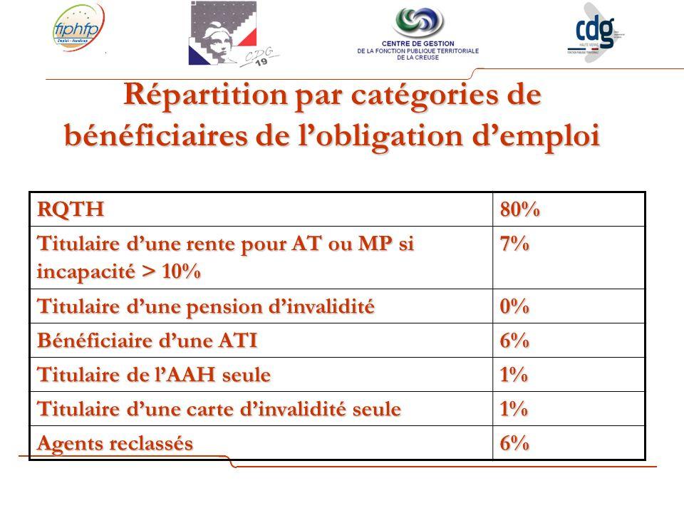 Répartition par catégories de bénéficiaires de l'obligation d'emploi