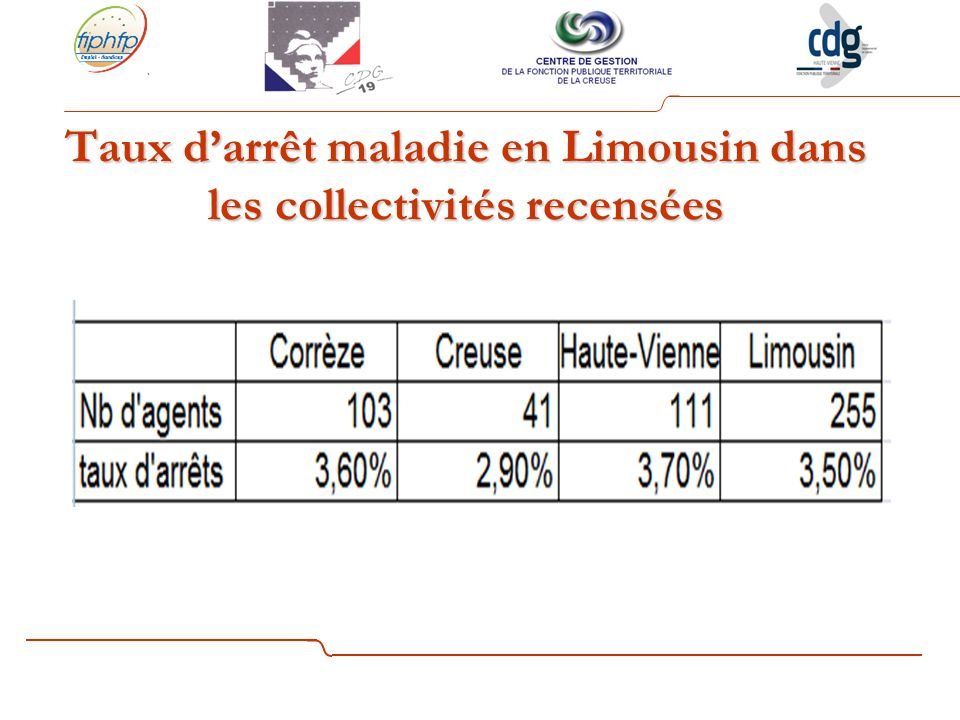Taux d'arrêt maladie en Limousin dans les collectivités recensées