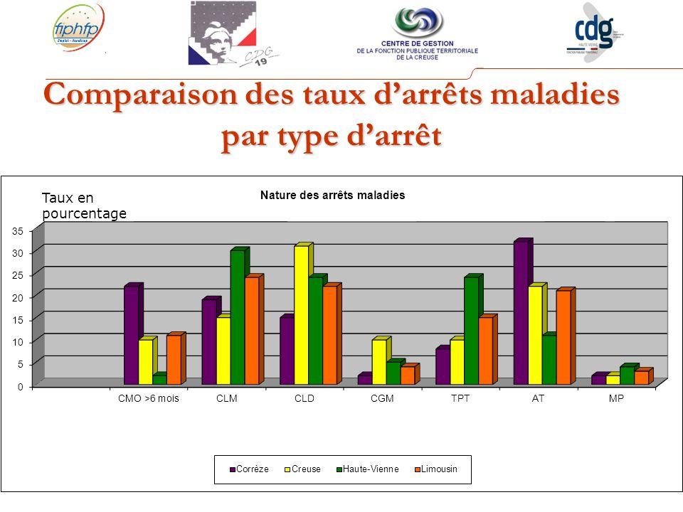 Comparaison des taux d'arrêts maladies par type d'arrêt
