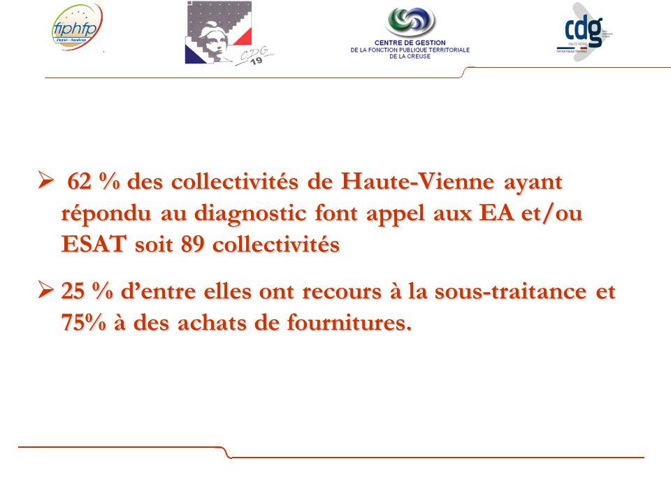 62 % des collectivités de Haute-Vienne ayant répondu au diagnostic font appel aux EA et/ou ESAT soit 89 collectivités