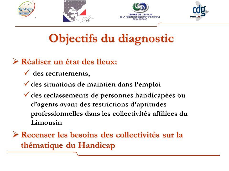 Objectifs du diagnostic