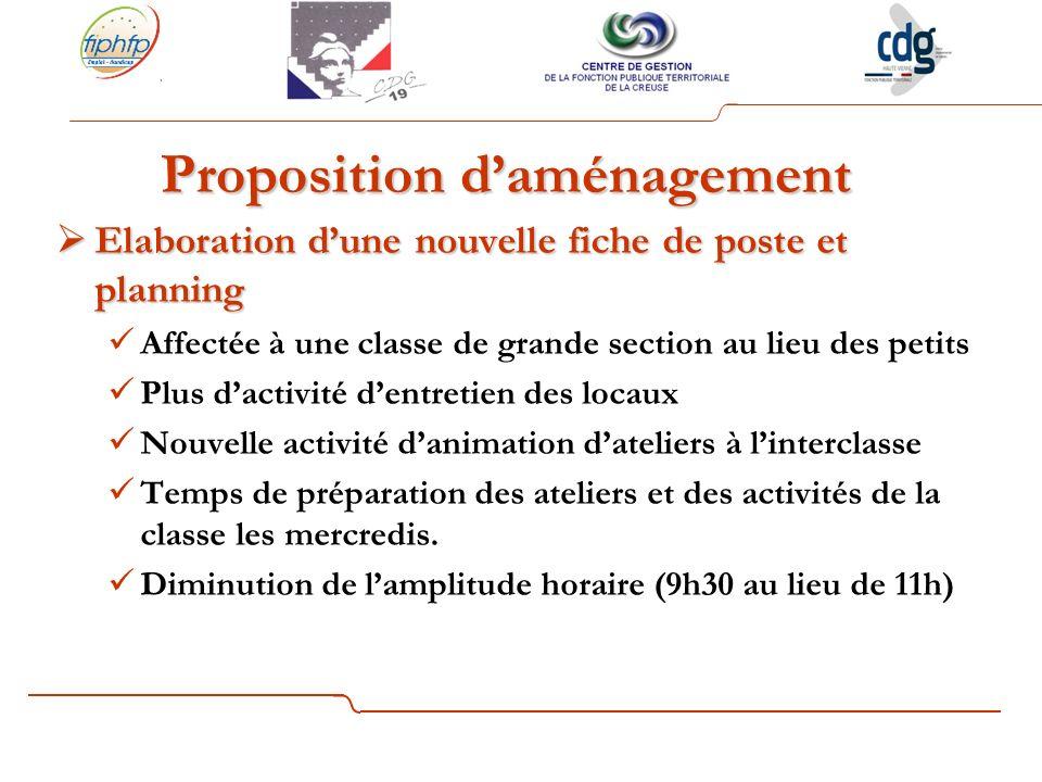 Proposition d'aménagement
