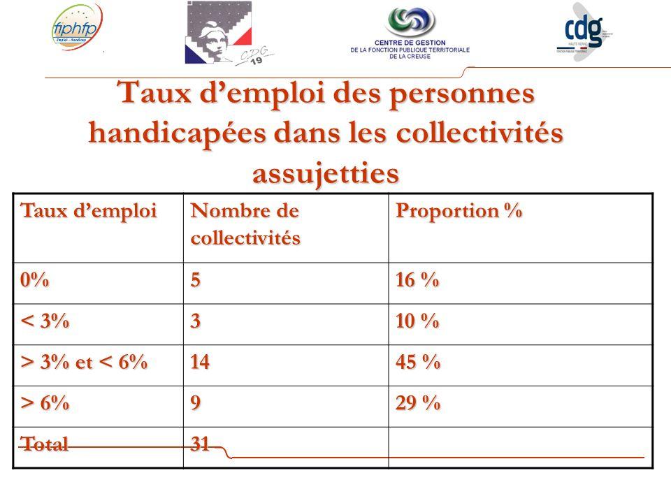 Taux d'emploi des personnes handicapées dans les collectivités assujetties
