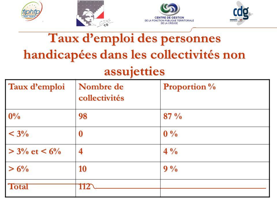 Taux d'emploi des personnes handicapées dans les collectivités non assujetties