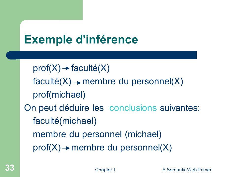 Exemple d inférence prof(X) faculté(X)