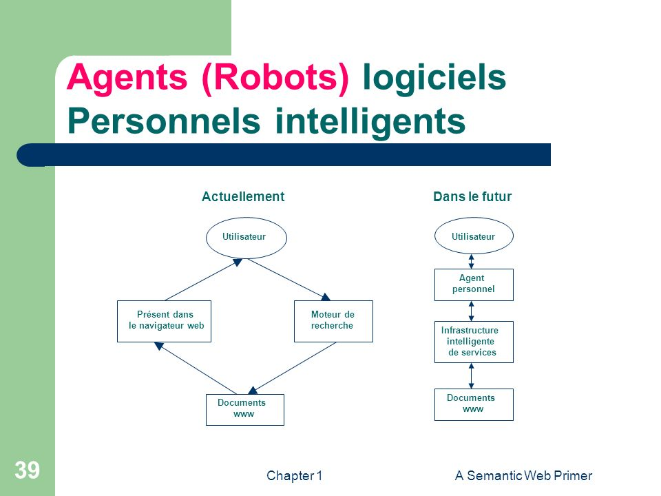 Agents (Robots) logiciels Personnels intelligents