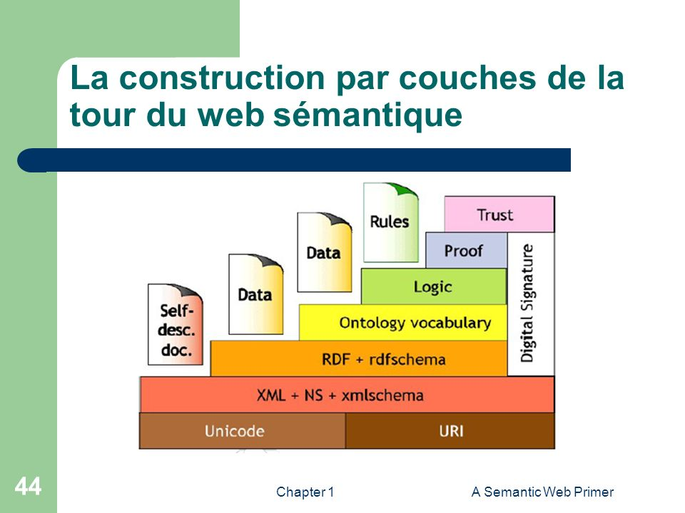 La construction par couches de la tour du web sémantique