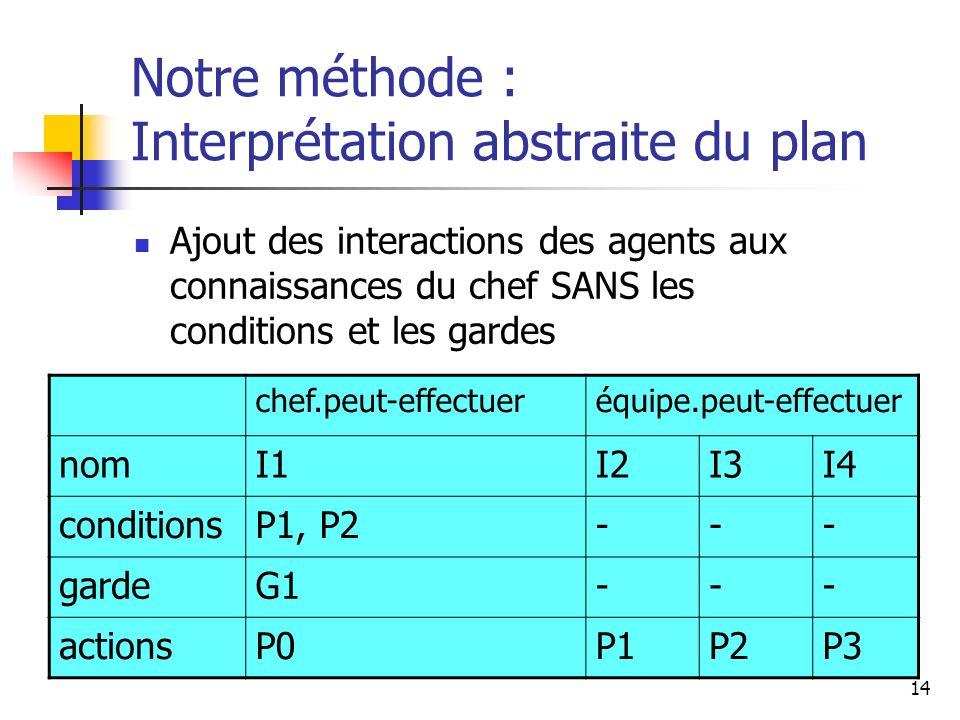 Notre méthode : Interprétation abstraite du plan
