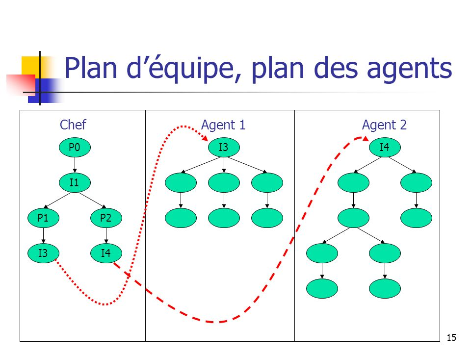 Plan d'équipe, plan des agents