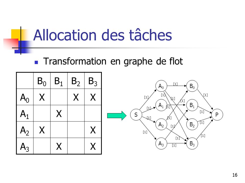 Allocation des tâches Transformation en graphe de flot B0 B1 B2 B3 A0