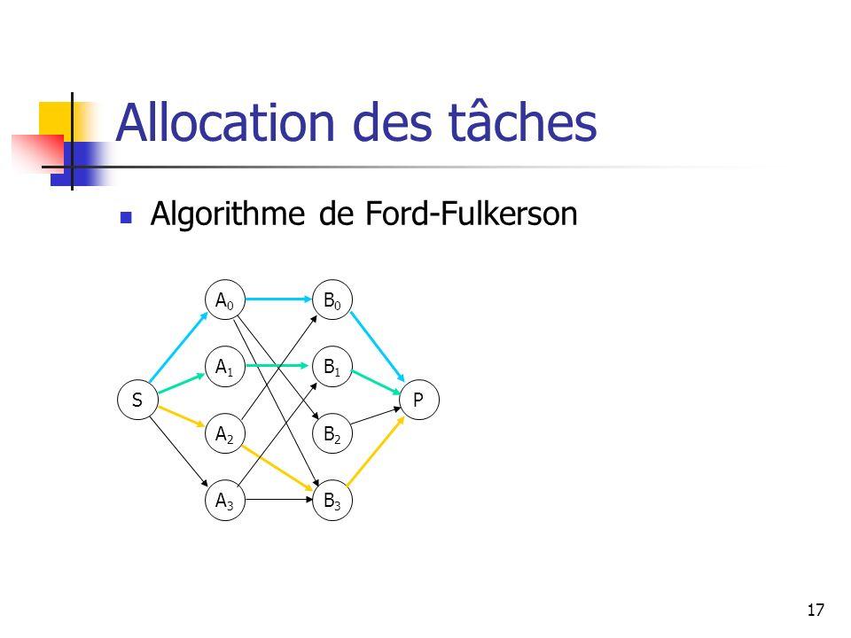 Allocation des tâches Algorithme de Ford-Fulkerson A0 B0 A1 B1 S P A2