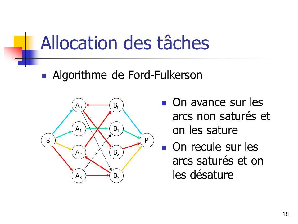 Allocation des tâches Algorithme de Ford-Fulkerson