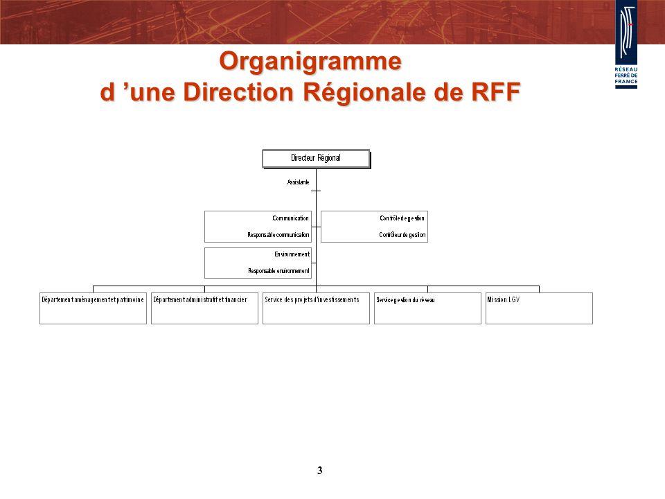 Organigramme d 'une Direction Régionale de RFF