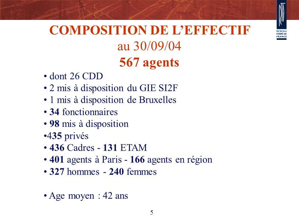 COMPOSITION DE L'EFFECTIF au 30/09/04