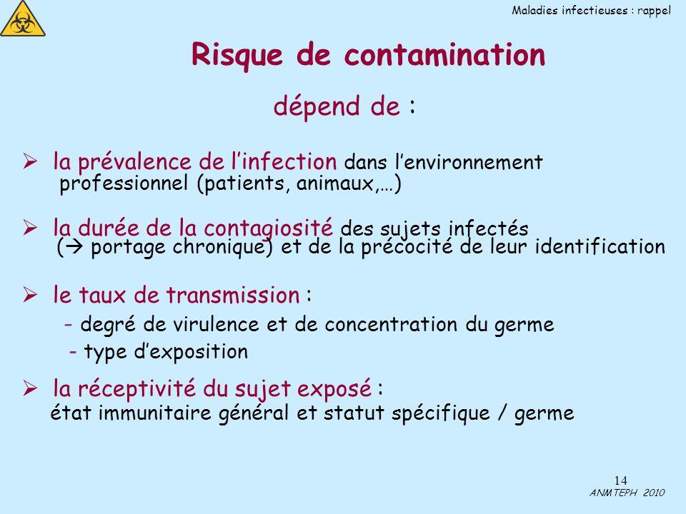 Risque de contamination
