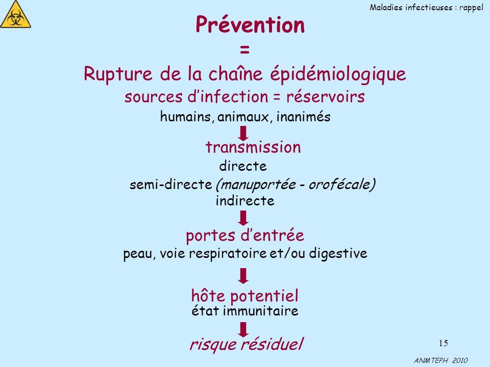 Prévention = Rupture de la chaîne épidémiologique transmission