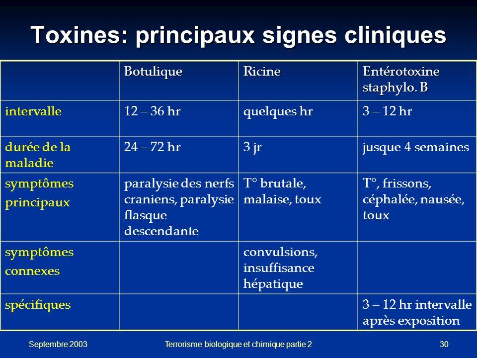 Toxines: principaux signes cliniques