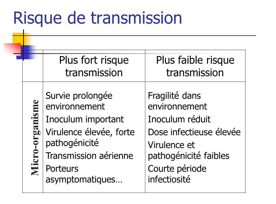 Risque de transmission