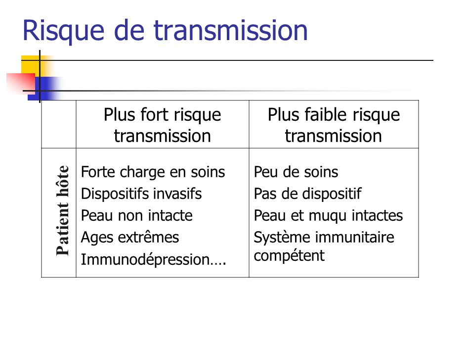 Risque de transmission