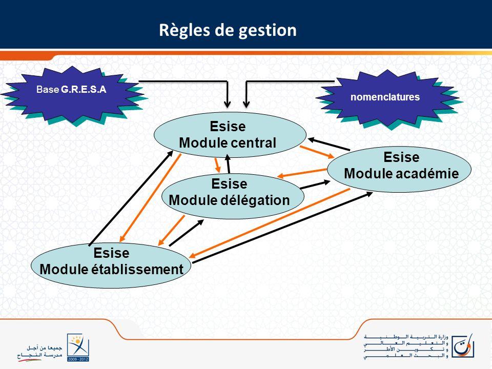 Règles de gestion Esise Module central Esise Module académie Esise