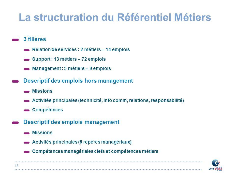 La structuration du Référentiel Métiers