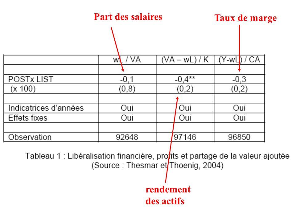 Part des salaires Taux de marge rendement des actifs