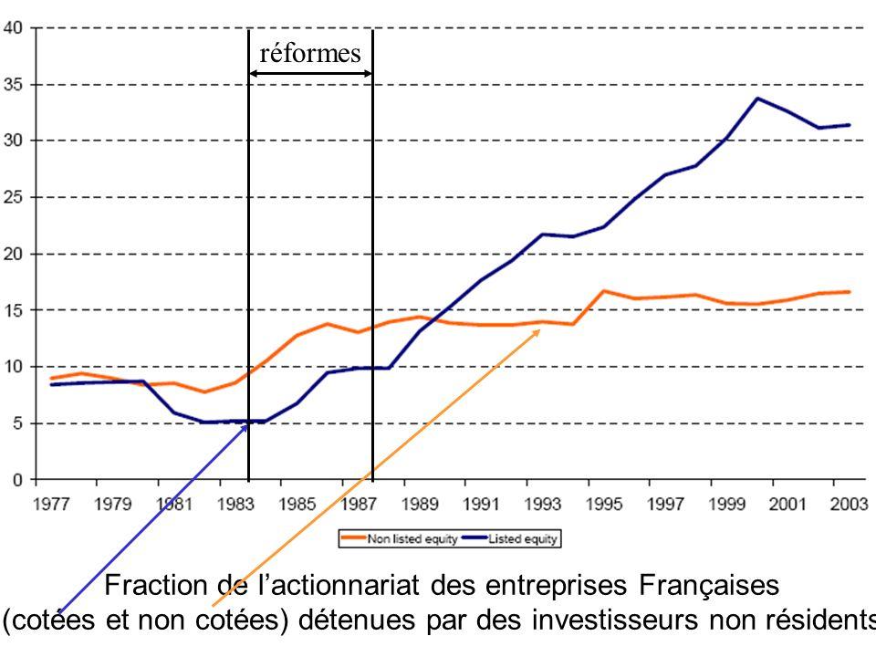 Fraction de l'actionnariat des entreprises Françaises