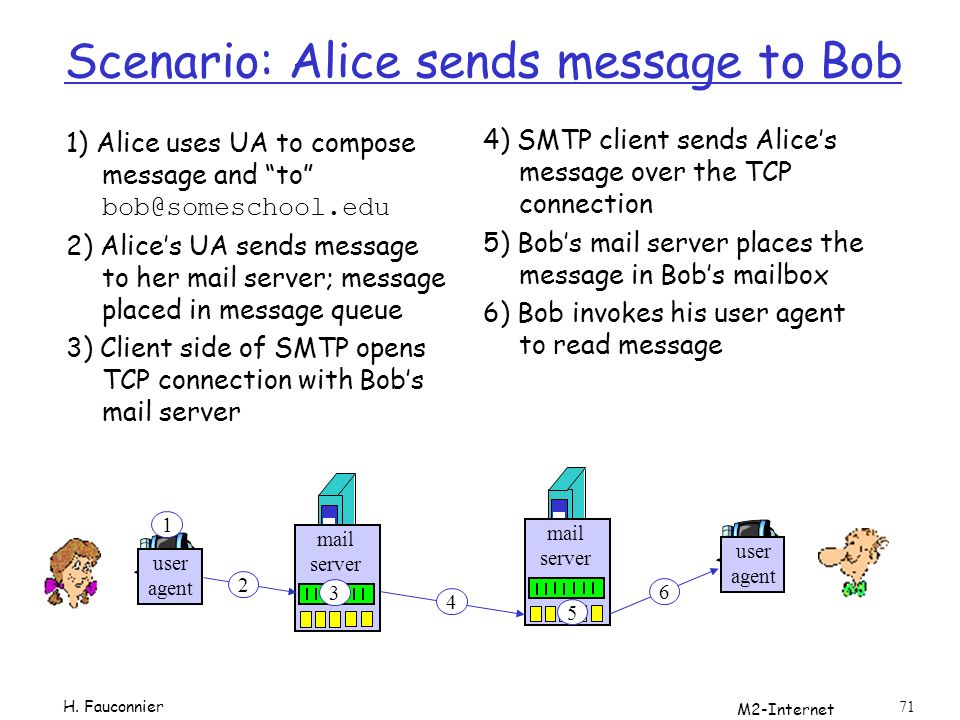Scenario: Alice sends message to Bob