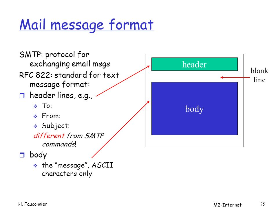 Mail message format header body